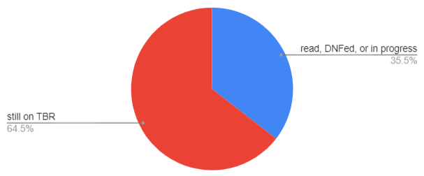 pie chart depicting 35.5% read, 64.5% still on TBR