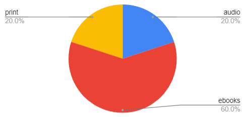 pie chart depicting: 20% print, 20% audiobook, 60% ebooks