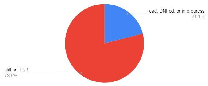 pie chart reading 21% read, 79% still on TBR