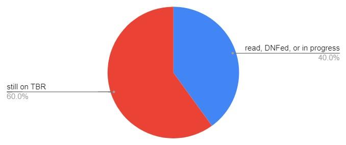 pie chart reading 40% read, 60% still on TBR