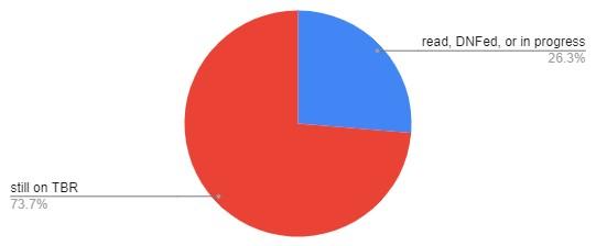 pie chart depicting 73.7% still on TBR, 26.3% read